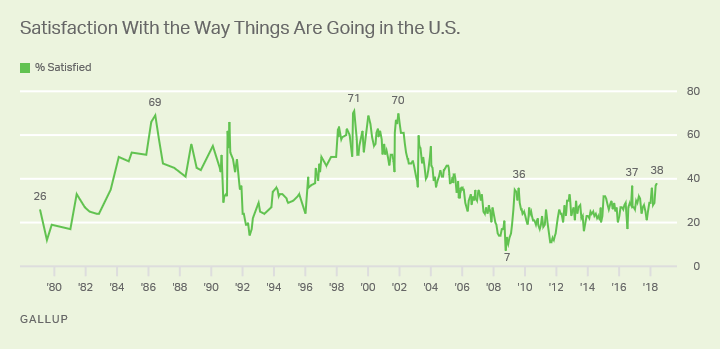 Line graph: Americans' satisfaction with the way things are going in the U.S. High is 71% (1999); low 7% (2008). 38% satisfied (Jun 2018).