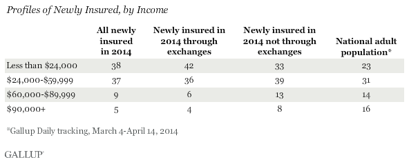 profiles of newly insured, by income