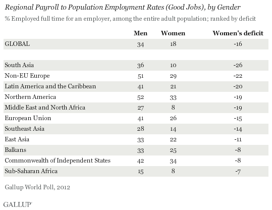 Regional Payroll to Population Employment Rates (Good Jobs), by Gender