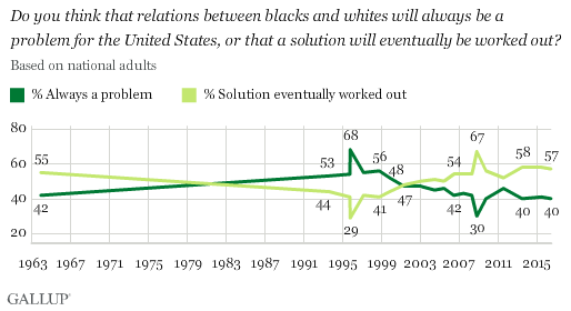 Do you think that relations between blacks and whites will always be a problem for the United States, or that a solution will eventually be worked out?