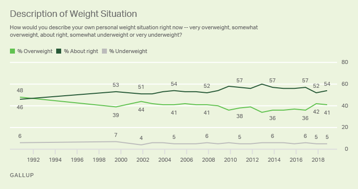 "Line graph: Americans' description of their own weight situation. 2018: 41% say they're overweight; 54% ""about right""."