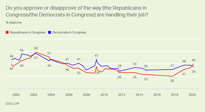 Do you approve or disapprove of the way [the Republicans in Congress/the Democrats in Congress] are handling their job?