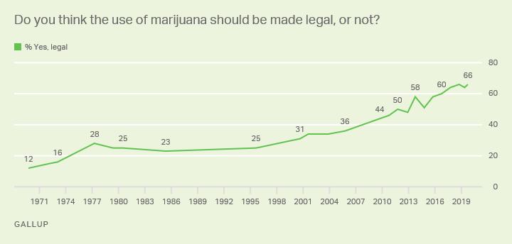 Line graph. Americans' views on whether marijuana should be legal. Oct 2019: 66% say yes.