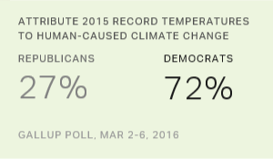 Americans Believe 2015 Was Record-Warm, but Split on Why