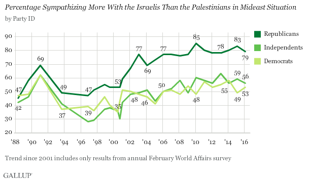 Trend: Percentage Sympathizing More With the Israelis Than the Palestinians in Mideast Situation