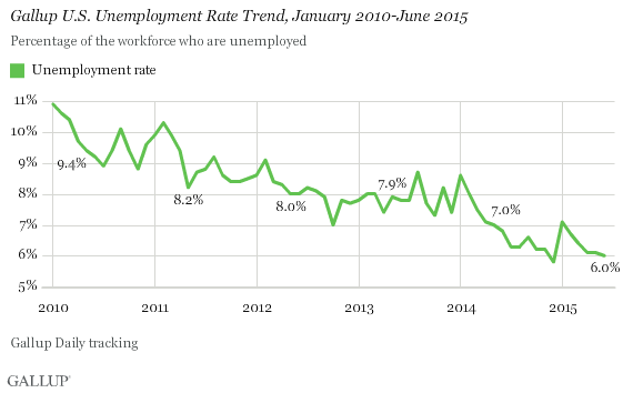 Gallup U.S. Unemployment Rate Trend, January 2010-June 2015