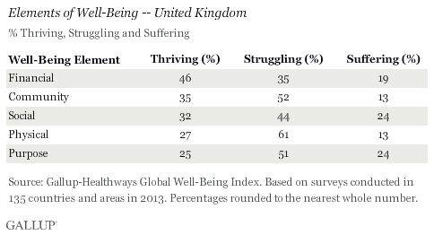 Elements of Well-Being -- United Kingdom, 2013