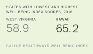Hawaii Leads U.S. States in Well-Being for Record Sixth Time