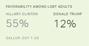 LGBT Community Still Views Clinton More Favorably Than Trump