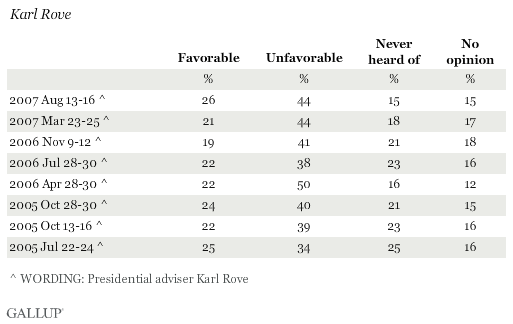 Favorability Ratings of Karl Rove