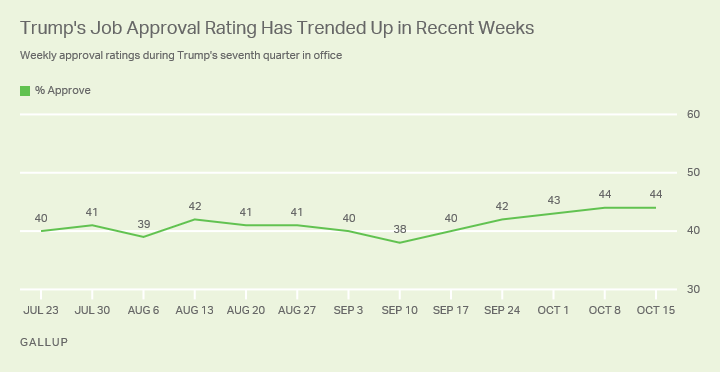 Line graph. Donald Trump's job approval ratings have trended up, from 38% five weeks ago to 44% today.