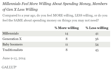 Millennials Feel More Willing About Spending Money, Members of Gen X Less Willing