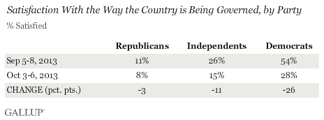 Trend: Satisfaction With the Way the Country is Being Governed, by Party