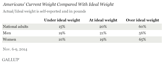 Americans' Current Weight Compared With Ideal Weight