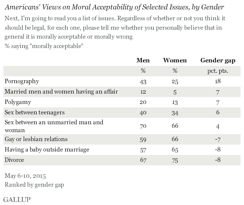 Americans' Views on Moral Acceptability of Selected Issues, by Gender