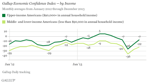 Gallup Economic Confidence Index -- by Income, 2012-2013