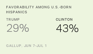Clinton Hispanic Advantage Smaller Among U.S.-Born Hispanics