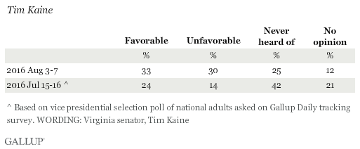 Favorable Ratings of Tim Kaine