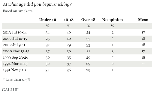 Trend: At what age did you begin smoking?