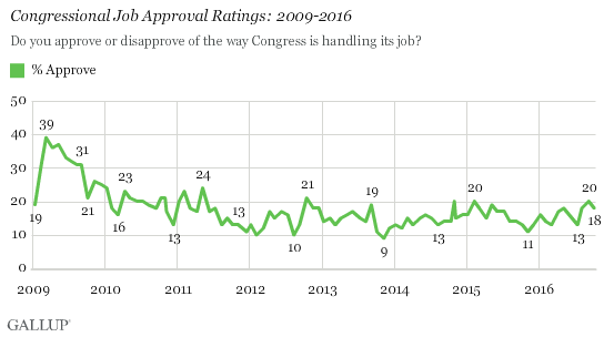Congressional Job Approval Ratings: 2009-2016