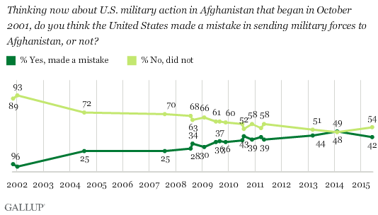 Trend Since 2001: Was U.S. Military Action in Afghanistan a Mistake?