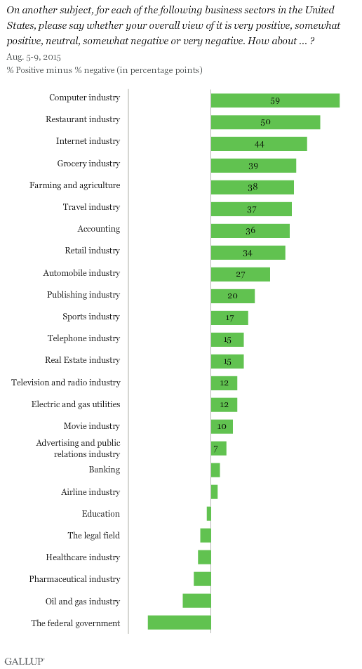 2015 Ratings of Business and Industry Sectors