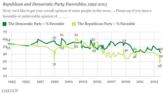 Republican and Democratic Party Favorables, 1992-2013