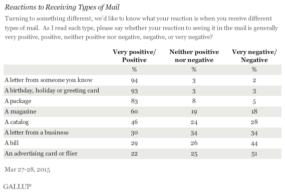 Reactions to Receiving Types of Mail