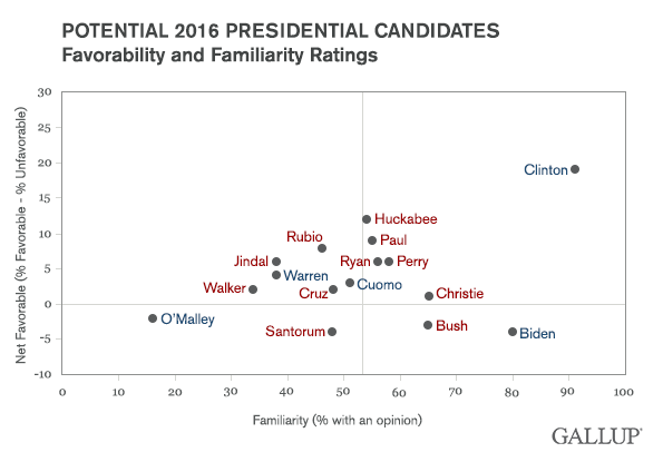 Potential 2016 Presidential Candidates Favorability and Familiarity Ratings