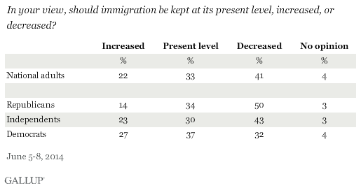 Should Immigration Increase, Decrease, or Stay at Current Levels