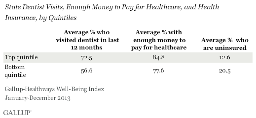 Dentist Visits and Money to Afford Healthcare and Insured