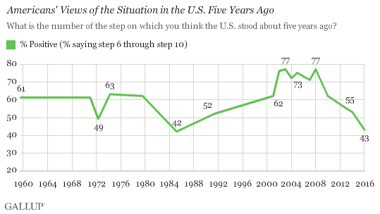 Americans' Views of the Situation in the U.S. Five Years Ago