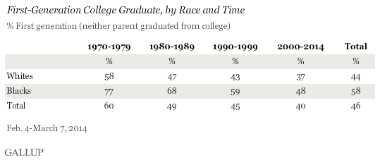 First-Generation College Graduate, by Race and Time