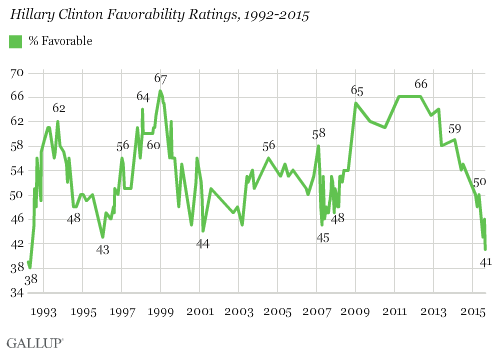 Hillary Clinton Favorability Ratings, 1992-2015
