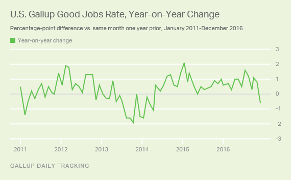 U.S. Gallup Good Jobs Rate, Year-on-Year Change