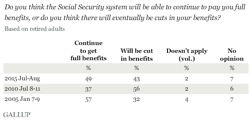 Trend: Do you think the Social Security system will be able to continue to pay you full benefits, or do you think there will eventually be cuts in your benefits?