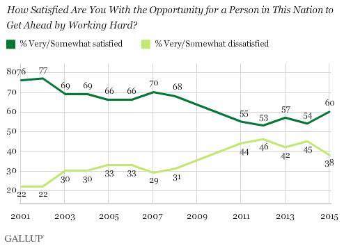 Trend: How Satisfied Are You With the Opportunity for a Person in This Nation to Get Ahead by Working Hard?