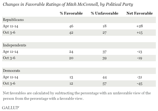 Changes in Favorable Ratings of Mitch McConnell, by Political Party