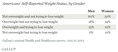 Americans' Self-Reported Weight Status, by Gender