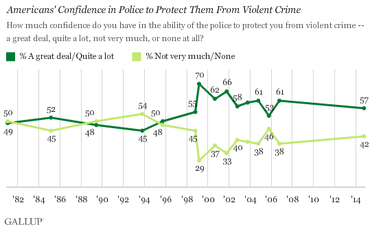 Trend: Americans' Confidence in Police to Protect Them From Violent Crime