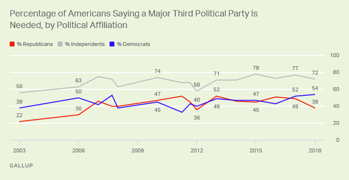 Line graph. Independents are consistently the most likely partisan group to support a third major political party.