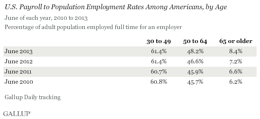 U.S. Payroll to Population Employment Rates Among Americans, by Age, in June, 2010-2013