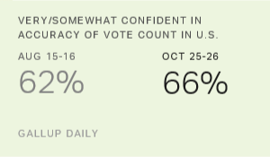 Update: Americans' Confidence in Voting, Election