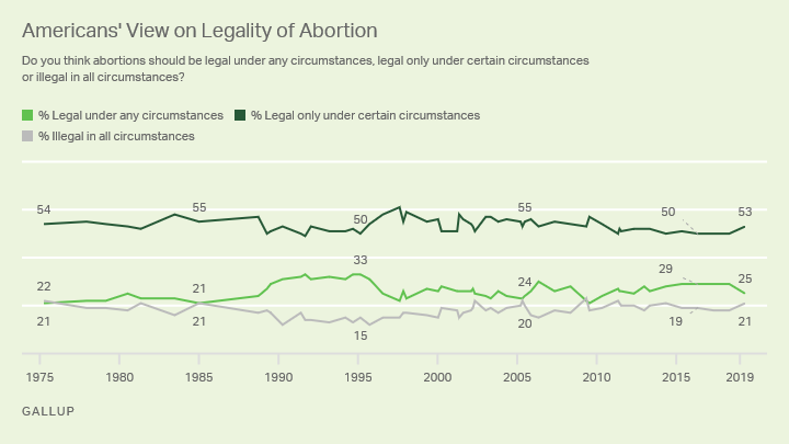 Line graph. Americans' views on the legality of abortion, 1975 to 2019.