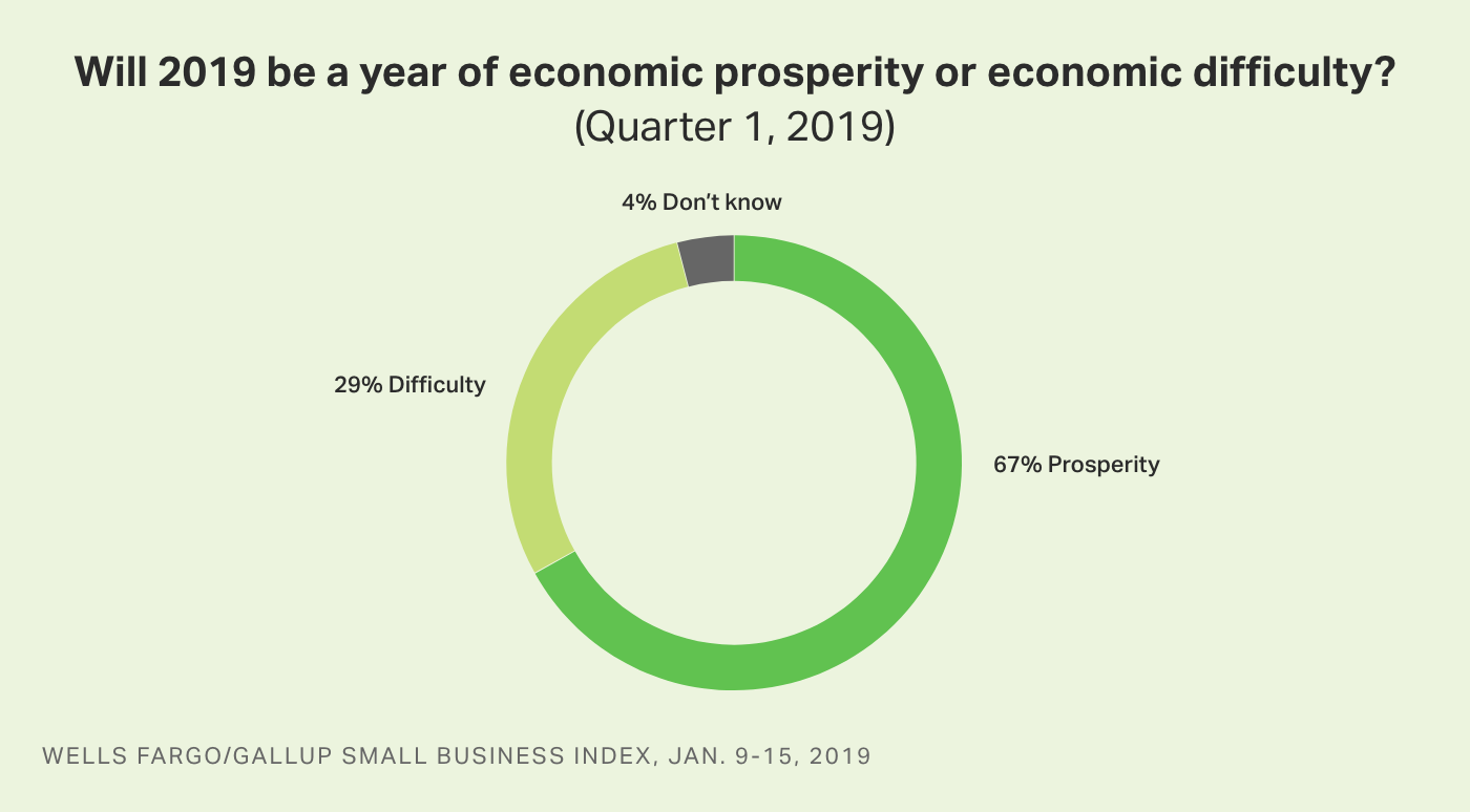 Circle graph. Sixty-seven percent of small-business owners say 2019 will be a year of economic prosperity, 29% difficulty.