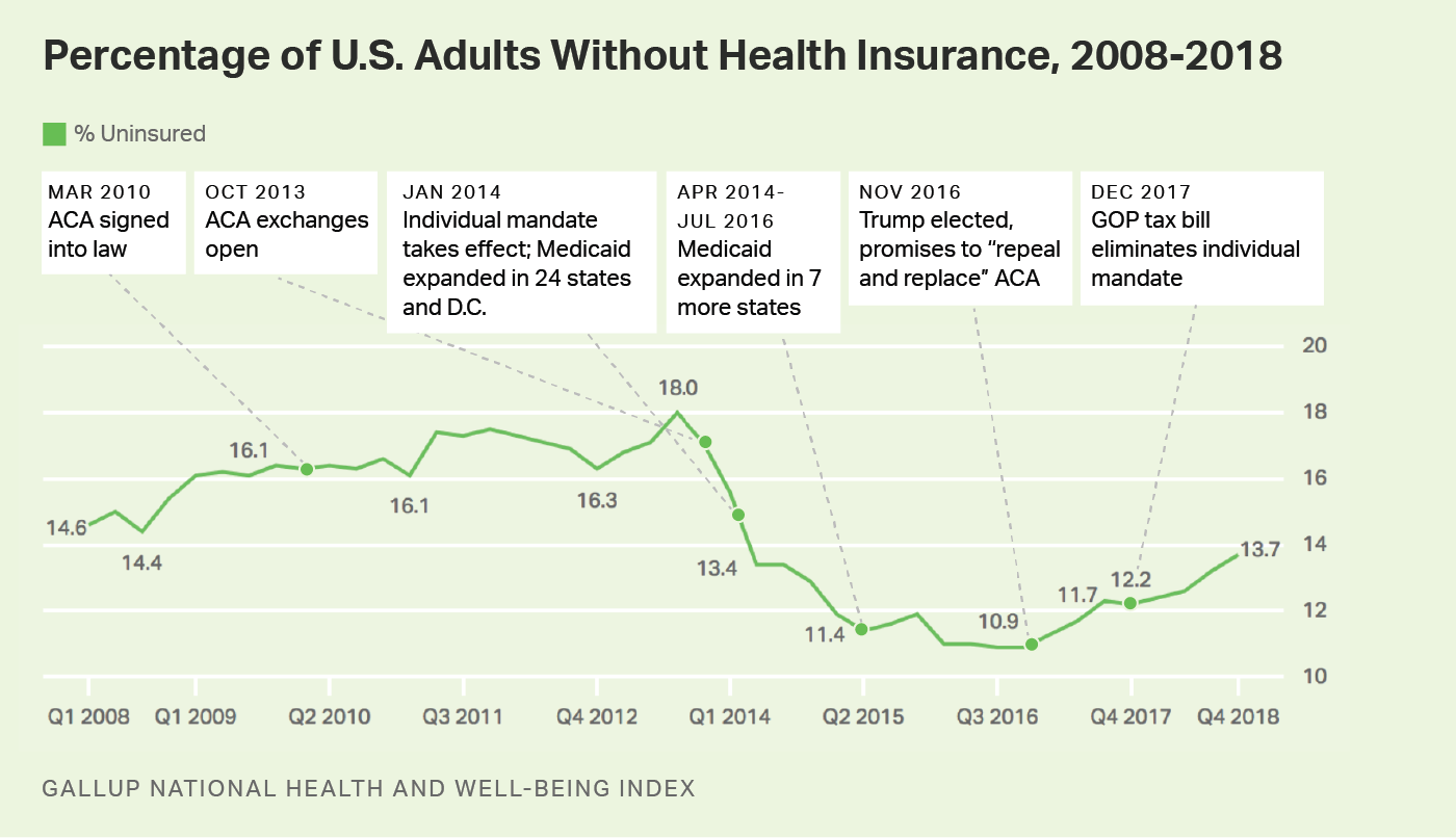 Line graph. The percentage of U.S. adults without health insurance has grown steadily since 2016.