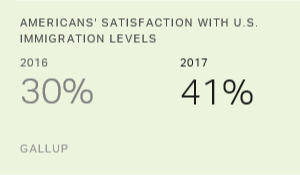 U.S. Satisfaction With Immigration Levels Reaches New High