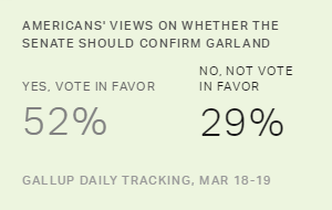 Americans' Views on Whether the Senate Should Confirm Garland