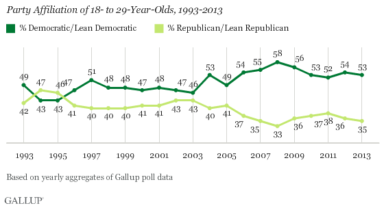Trend: Party Affiliation Among Young Americans, Aged 18-29