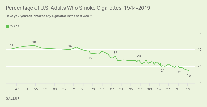 Line graph. Percentage of U.S. adults who smoke cigarettes has declined from 45% at its highest in 1954 to 15% in 2019.